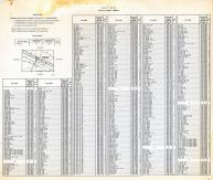 Index - Place Names 1, Navajo County 1973 Highway Maps