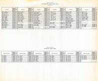 Index - Place Names 5, Navajo County 1973 Highway Maps
