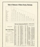Table of Distances, Mason County 1876