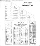 Table of Distances, Van Buren County 1873