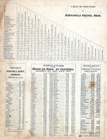 Table of Distances, Ashtabula County 1874