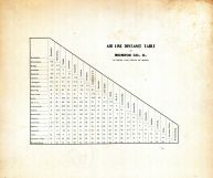 Air Line Distance Table, Monroe County 1898