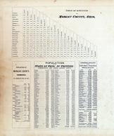 Table of Distances, Population, Morgan County 1875