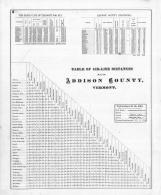 Statistics, Addison County 1871