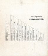 Table of Air-Line Distances, Waukesha County 1873