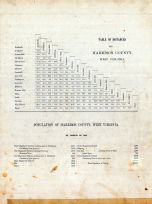 Table of Distances, Population, Harrison County 1886