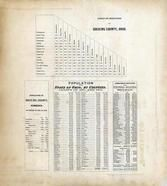 Table of Distances, Population, Hocking County 1876