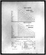 Table of Distances, Population, Braken and Pendleton Counties 1884