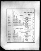 Table of Distances - Population, Henry and Shelby Counties 1882