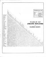 Table of Airline Distances, Clinton County 1869 Microfilm