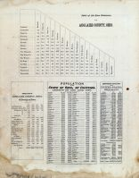 Airline Distances, Population, Auglaize County 1880