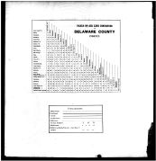 Table of Distances, Population, Delaware County 1866