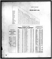 Table of Distances, Population, Hocking County 1876 Microfilm