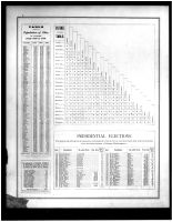Table of Distances, Population, Noble County 1879