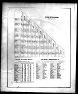 Table of Distances, Armstrong County 1876