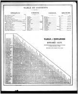 Table of Contents, Table of Distances, Montgomery County 1871