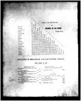 Table of Distances, Population, Shenandoah and Page Counties 1885